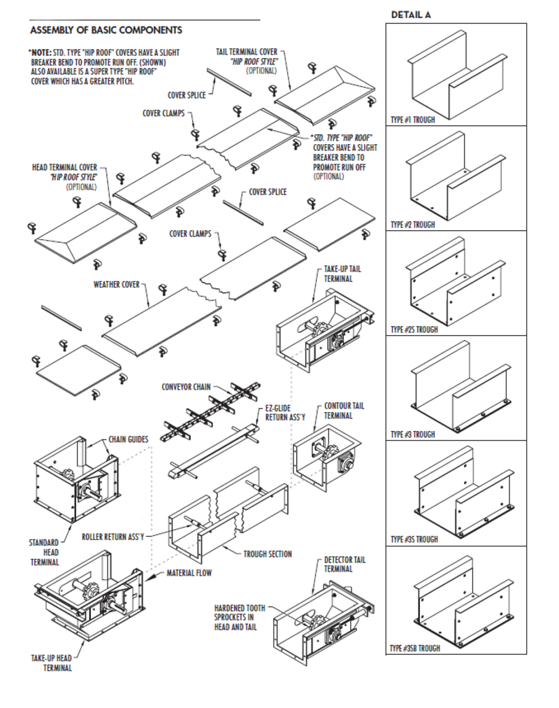 PowerFlow Conveyor   Schlagel